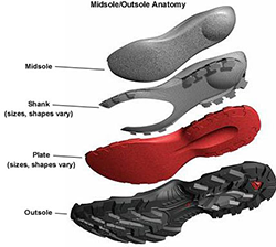 parts-of-the-sole